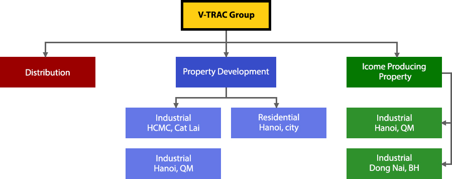 About-vtrac